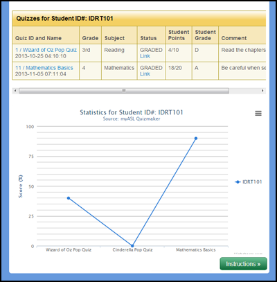 Quizmaker Statistical Analysis Screen